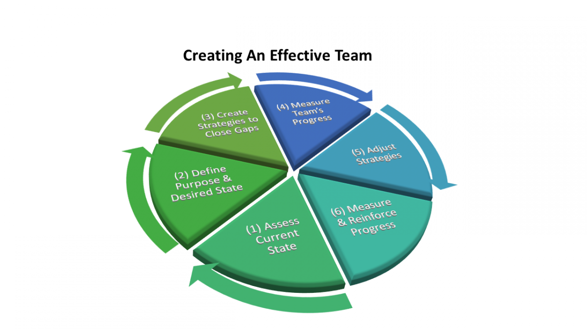 Creating an Effective Team Graphic